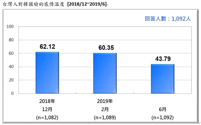 20190623-台灣人對韓國瑜的感情溫度(2018.12~2019.06)(台灣民意基金會提供)