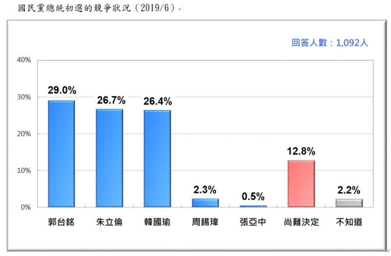 20190623-國民黨總統初選的競爭狀況(2019.06)(台灣民意基金會提供)