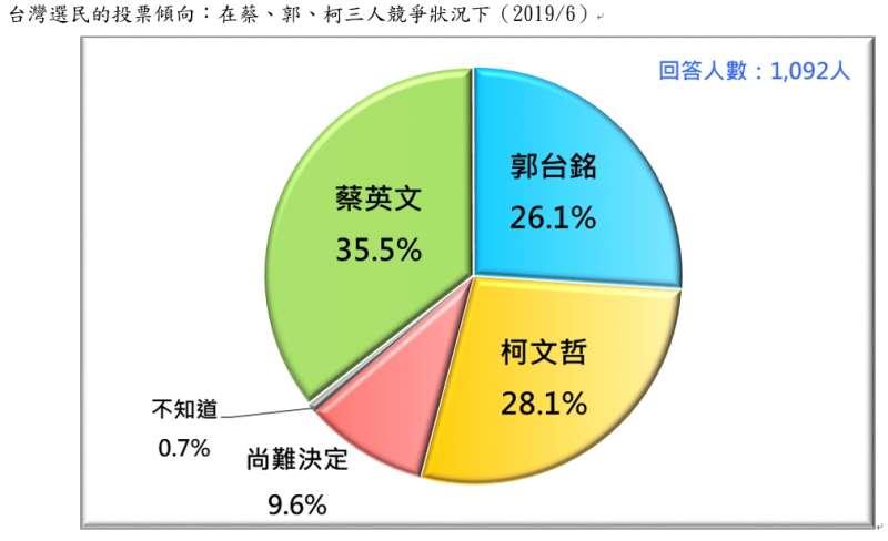 20190623-台灣選民的投票傾向:在蔡、郭、柯三人競爭狀況下(2019.06)(台灣民意基金會提供)