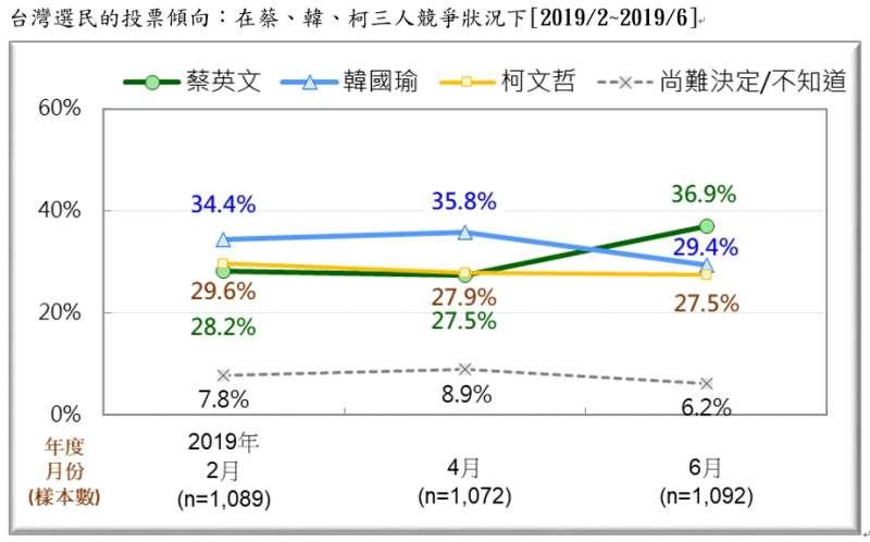 20190623-台灣選民的投票傾向:在蔡、韓、柯三人競爭狀況下(2019.02~2019.06)(台灣民意基金會提供)