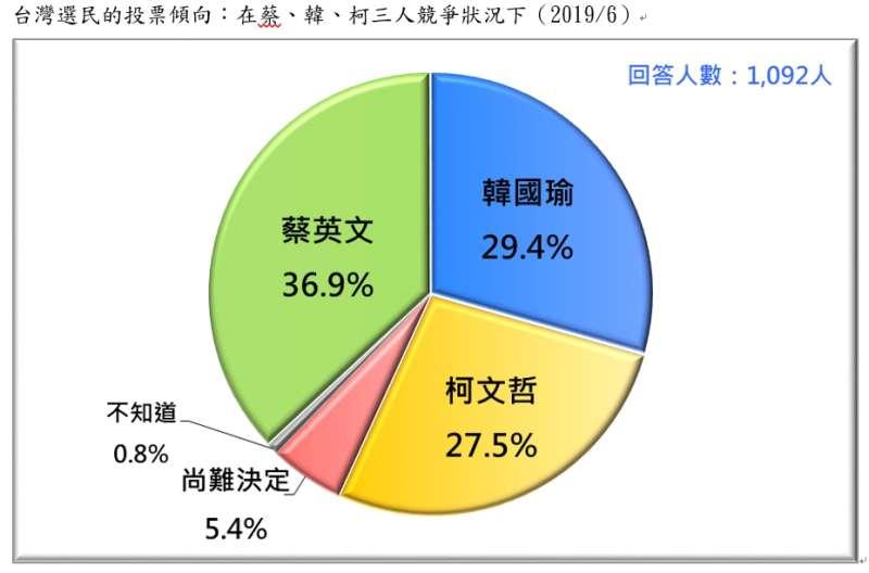 20190623-台灣選民的投票傾向:在蔡、韓、柯三人競爭狀況下(2019.06)(台灣民意基金會提供)