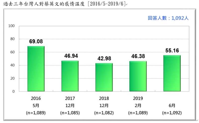 20190623-過去三年台灣人對蔡英文的感情溫度(2016.05~2019.06)(台灣民意基金會提供)