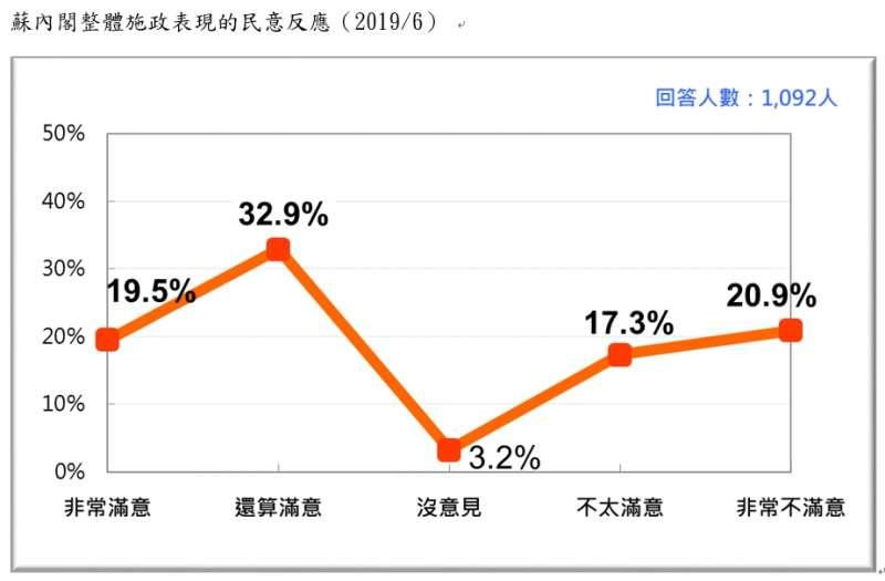 20190623-蘇內閣整體施政表現的民意反應(2019.06)(台灣民意基金會提供)