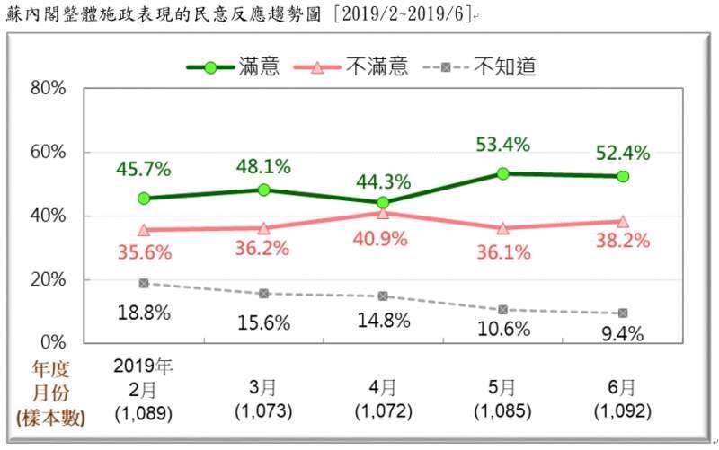 20190623-蘇內閣整體施政表現的民意反應趨勢圖 (2019.02~2019.06)(台灣民意基金會提供)