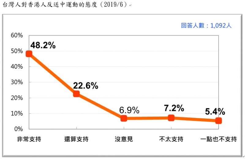 20190623-台灣人對香港人反送中運動的態度(2019.06)(台灣民意基金會提供)