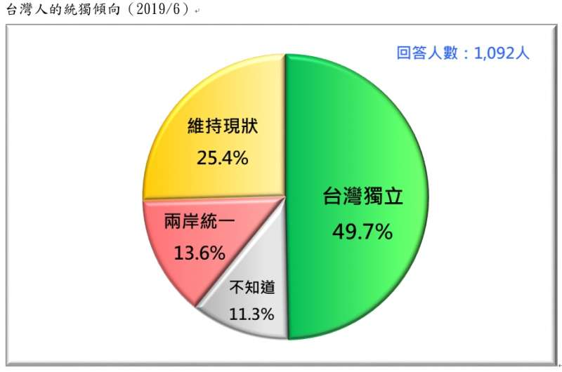 20190623-台灣人的統獨傾向(2019.06)(台灣民意基金會提供)