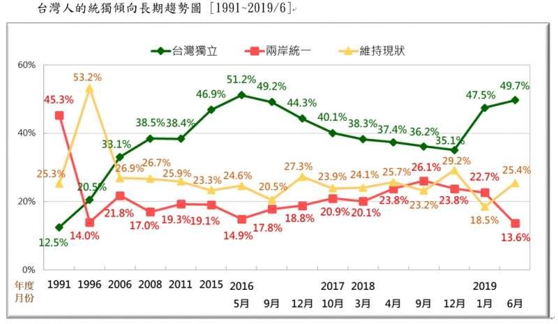 20190623-台灣人的統獨傾向長期趨勢圖 (1991~2019.06)(台灣民意基金會提供)