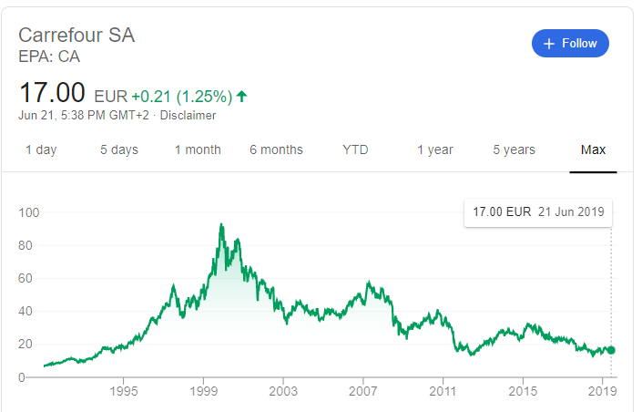 家樂福近年股價江河日下,表現遠遠落後指數,幾乎完全在全球牛市中缺席!(資料來源:Google)
