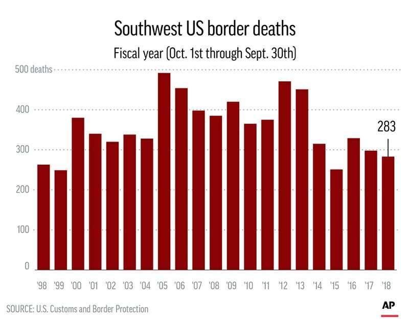 1998年至2018年美墨邊境死亡人數統計。(AP)