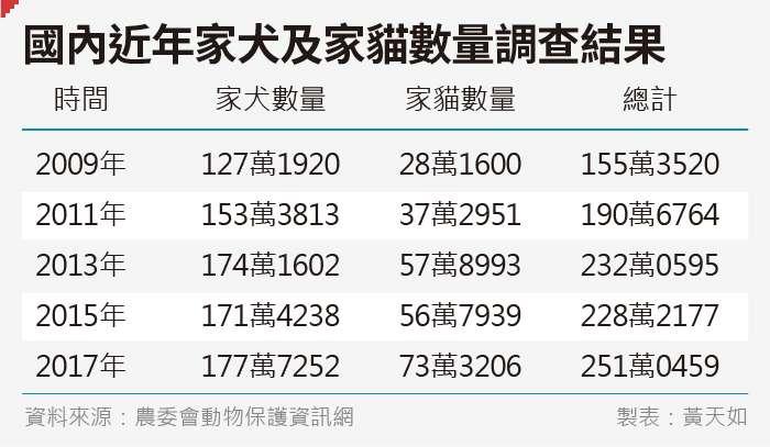 20190626-SMG0035-天如專題_A國內近年家犬及家貓數量調查結果