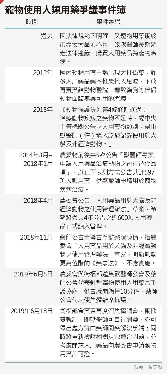 20190626-SMG0035-天如專題_C寵物使用人類用藥爭議事件簿