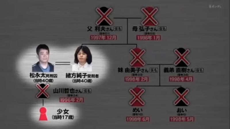 「北九州監禁殺人事件」所有被害人,包含虎谷久美雄以及緒方一家六口。(圖片擷取自Youtube)
