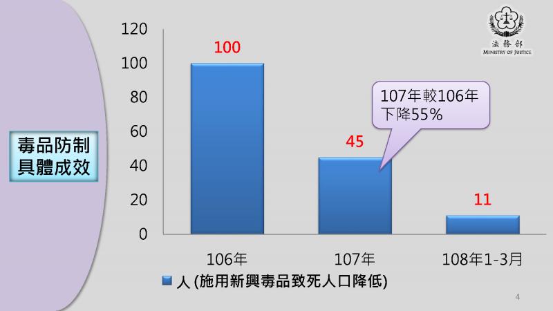 20190630-針對高雄市長韓國瑜29日在政見會上關於毒品防制的發言,法務部發布反毒績效數據澄清。(取自法務部官網)