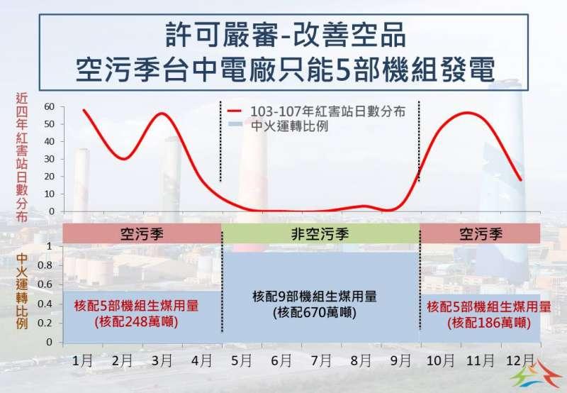 20190702-台中市政府要求台中火力發電廠於空汙季僅能5部機組發電。(台中市政府提供)