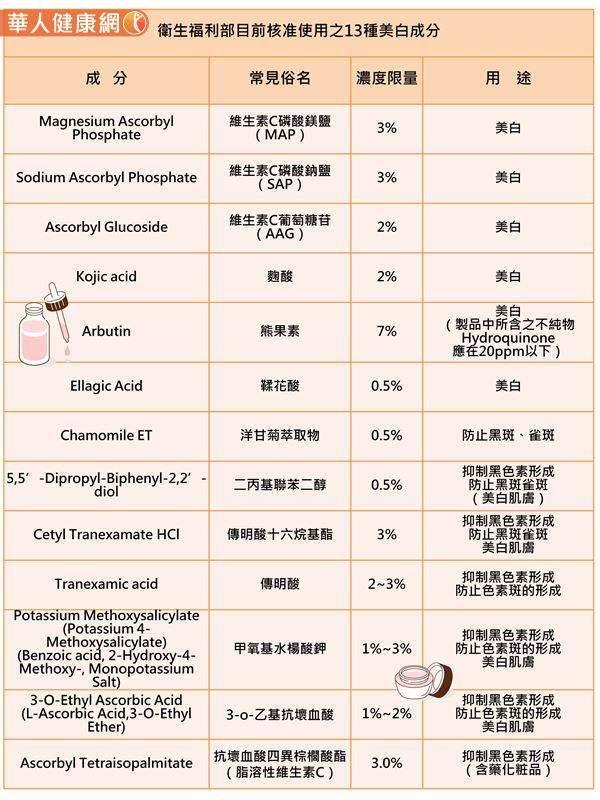 化粧品中目前衛生福利部僅核准使用下表中的13種美白成分。(圖/衛生福利部食品藥物管理署,華人健康網提供)
