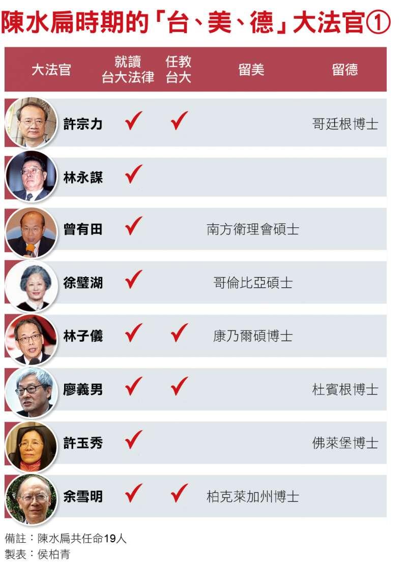 陳水扁時期的「台、美、德」大法官(一)