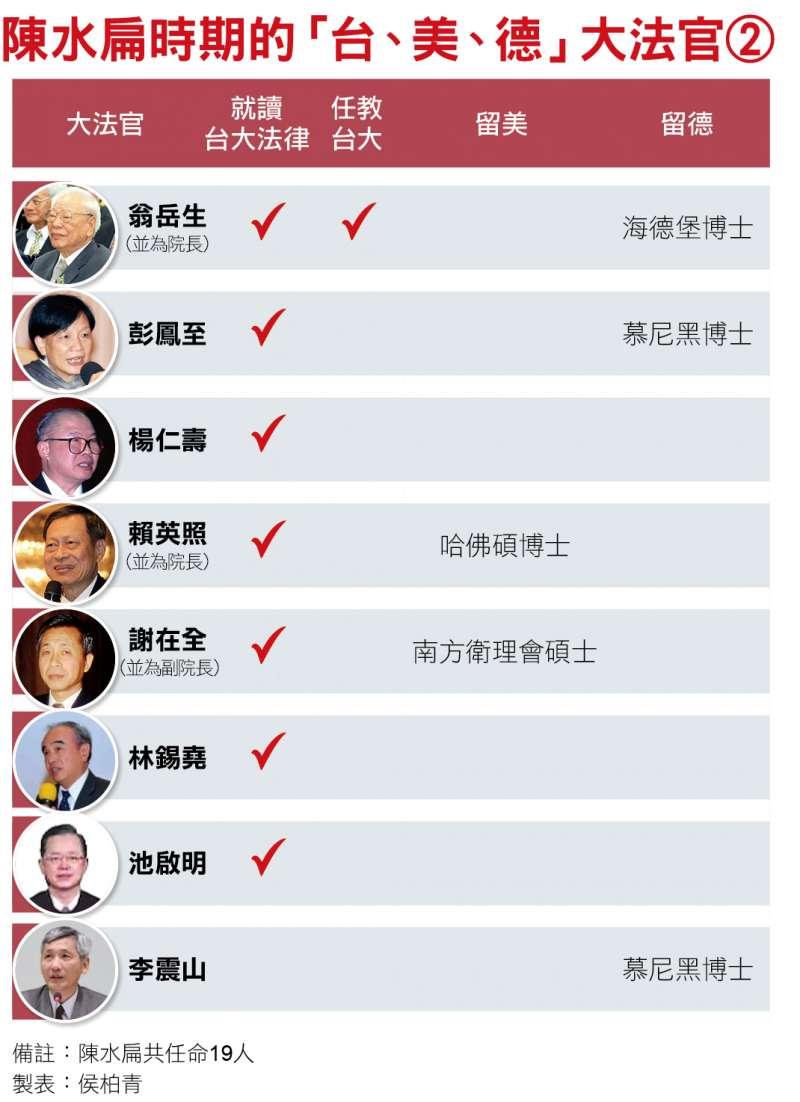陳水扁時期的「台、美、德」大法官(二)
