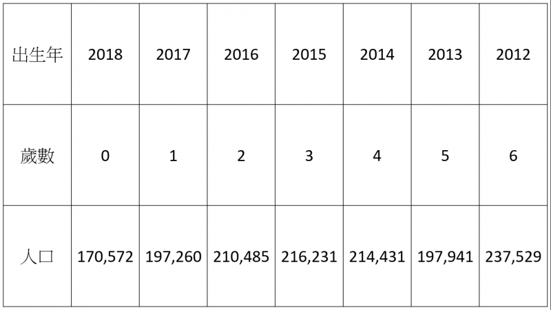 20190704-2012年至2018年出生人數。(資料由藍蝴蝶提供)