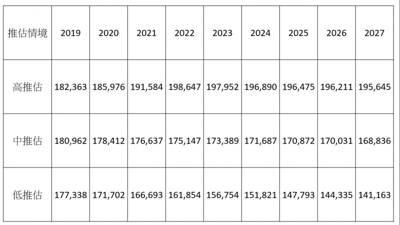 20190704-2019年至2028年預估出生人數。(資料由藍蝴蝶提供)