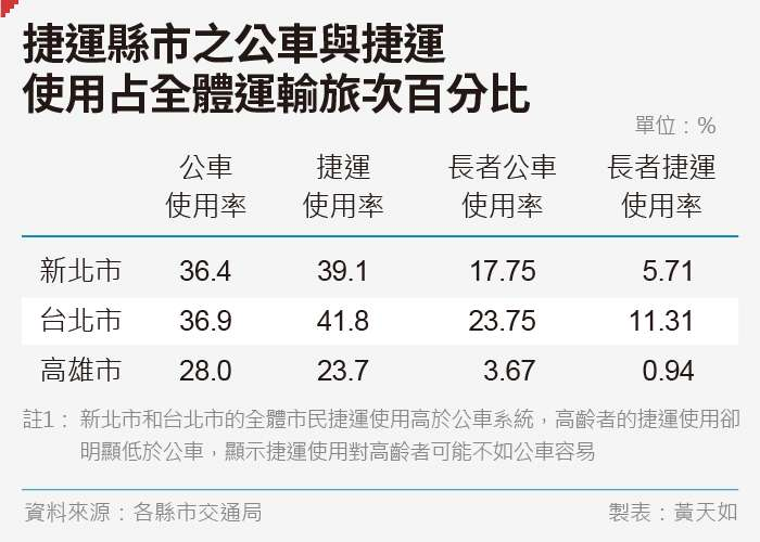 20190705-SMG0035-天如專題_A捷運縣市之公車與捷運使用占全體運輸旅次百分比
