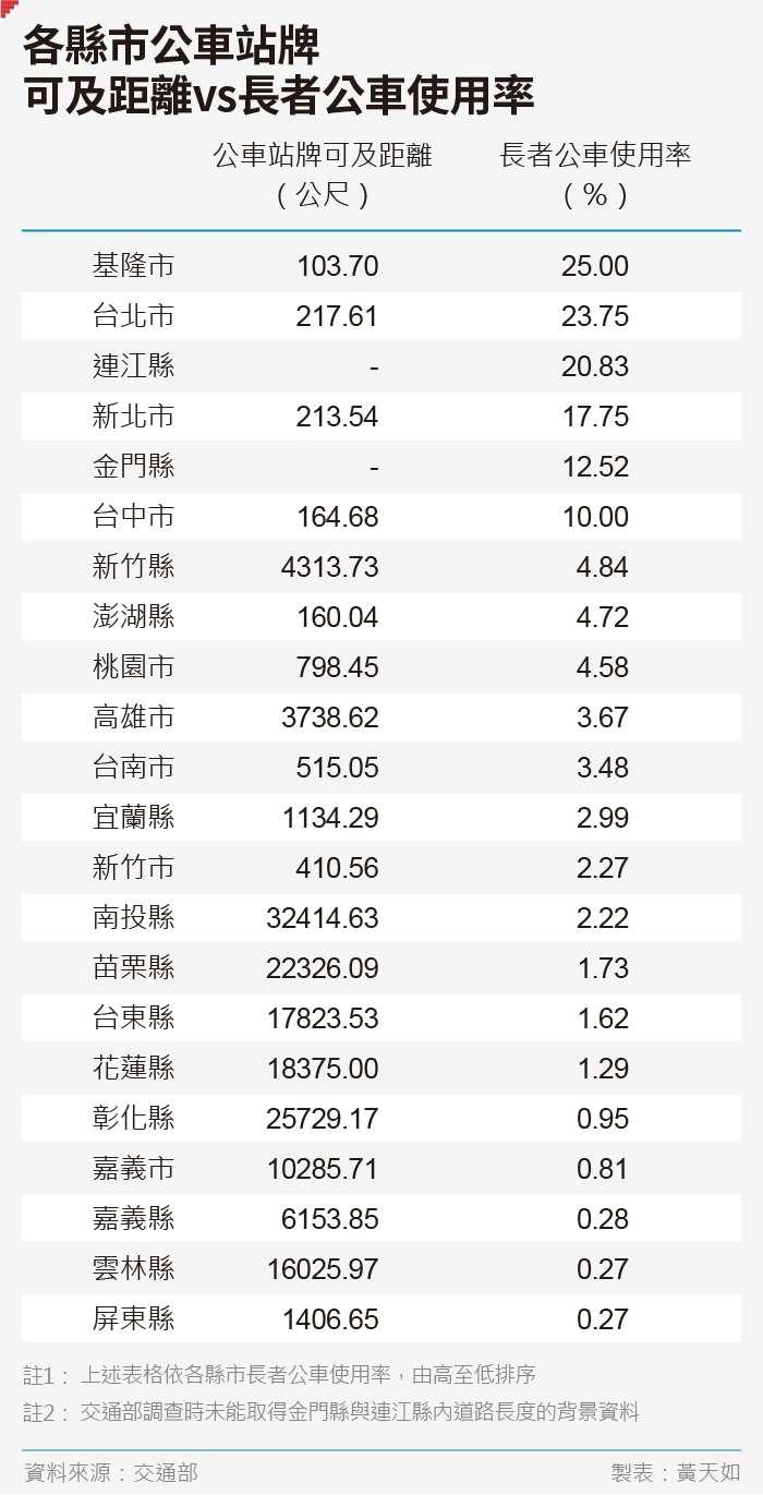20190705-SMG0035-天如專題_D各縣市公車站牌可及距離vs長者公車使用率