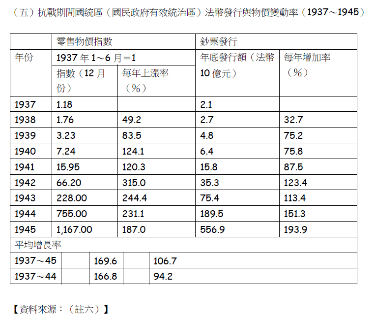 抗戰期間國統區(國民政府有效統治區)法幣發行與物價變動率(1937~1945)。(賈忠偉提供)
