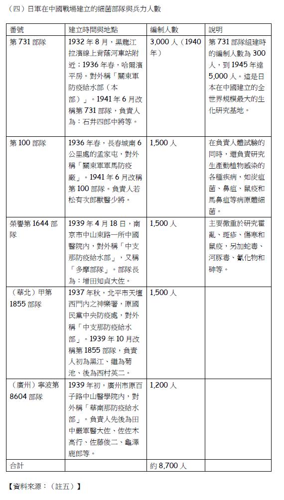 日軍在中國戰場建立的細菌部隊與兵力人數。(賈忠偉提供)