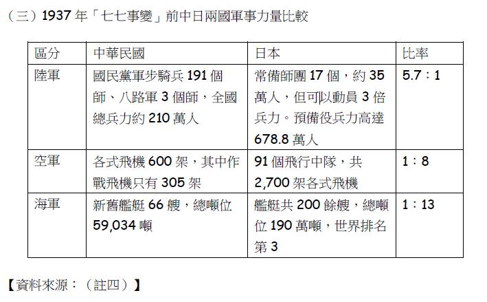 1937年「七七事變」前中日兩國軍事力量比較。(賈忠偉提供)