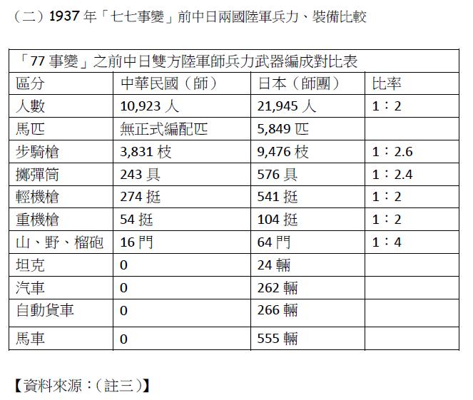 1937年「七七事變」前中日兩國陸軍兵力、裝備比較。(賈忠偉提供)