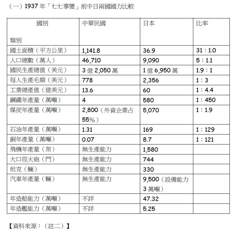 1937年「七七事變」前中日兩國國力比較。(賈忠偉提供)