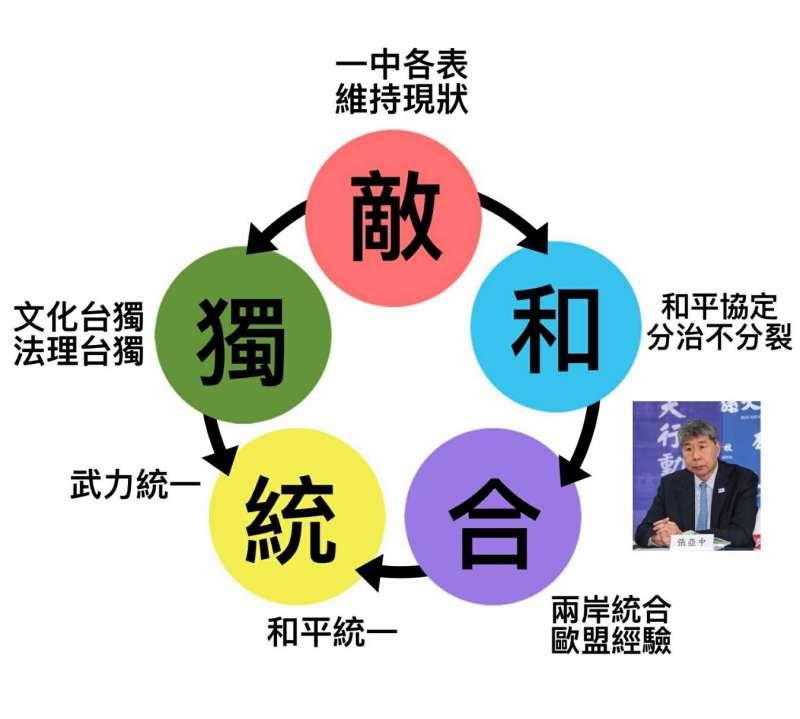 20190706-張亞中圖表。