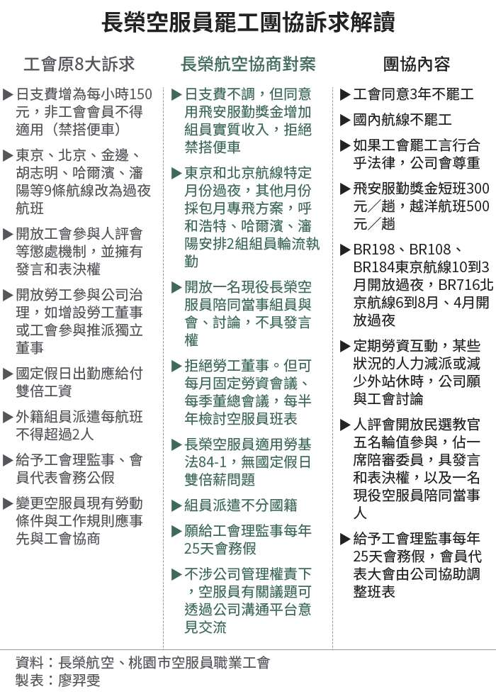 20190707-SMG0034-E01-長榮空服員罷工團協訴求解讀