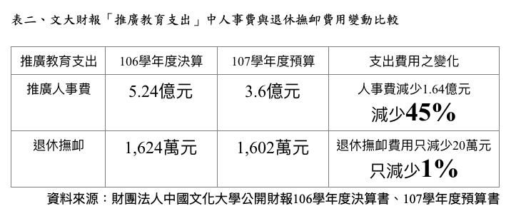 45文化大學財報推廣教育支出中人事費與退休撫卹費用變動比較。(高教工會提供).JPG.png