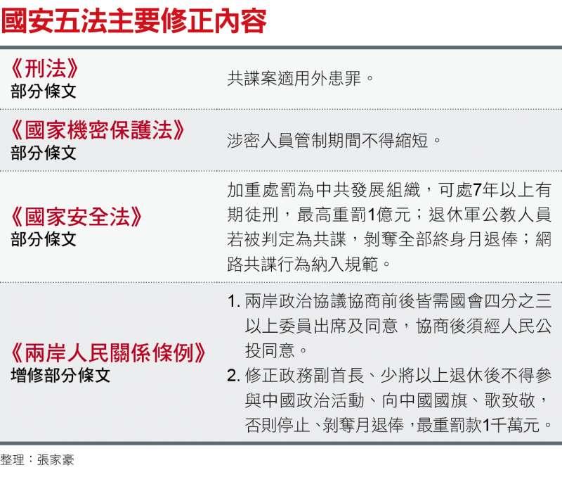 國安五法主要修正內容
