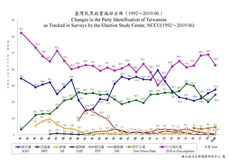 20190710-政治大學選舉研究中心調查,台灣民眾政黨偏好趨勢分佈(1992年06月~2019年06月)(取自政治大學選舉研究中心)