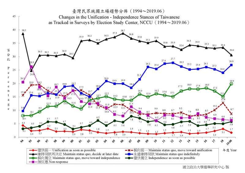 20190710-政治大學選舉研究中心調查,台灣民眾統獨立場趨勢分佈(1992年12月~2019年06月)(取自政治大學選舉研究中心)
