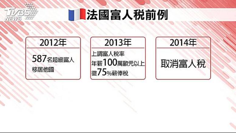 20190710-法國的歐朗德政府於2012~2013年推動富人稅政策,結果富人選擇「用腳投票」,高達587名富人移居他國,僅徵收到4億歐元,政策隨後取消。(資料照,作者提供)