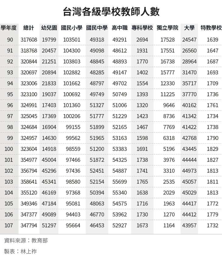 20190711-SMG0034-E01_b_台灣各級學校教師人數