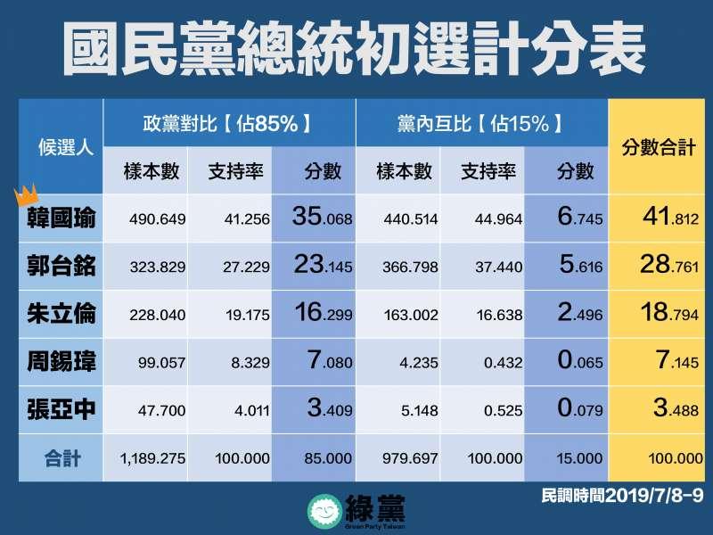 20190711-綠黨11日公布國民黨總統初選最新民調。(綠黨提供)