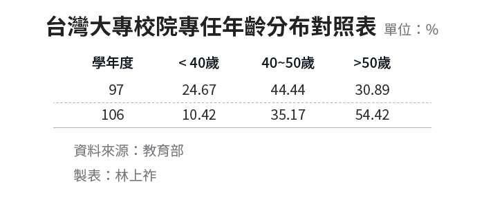 20190711-SMG0034-E01_a_台灣大專校院專任年齡分佈對照表