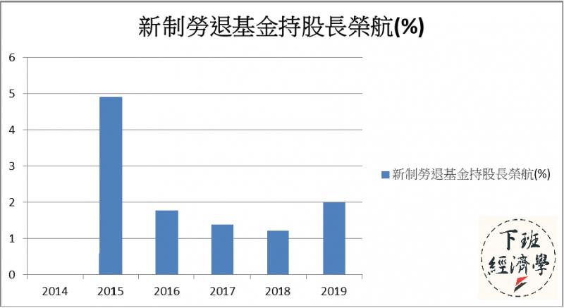 新制勞退基金持股長榮航達2%,是第六大股東,間接因為罷工行動蒙受損失。資料來源:公開資訊觀測站