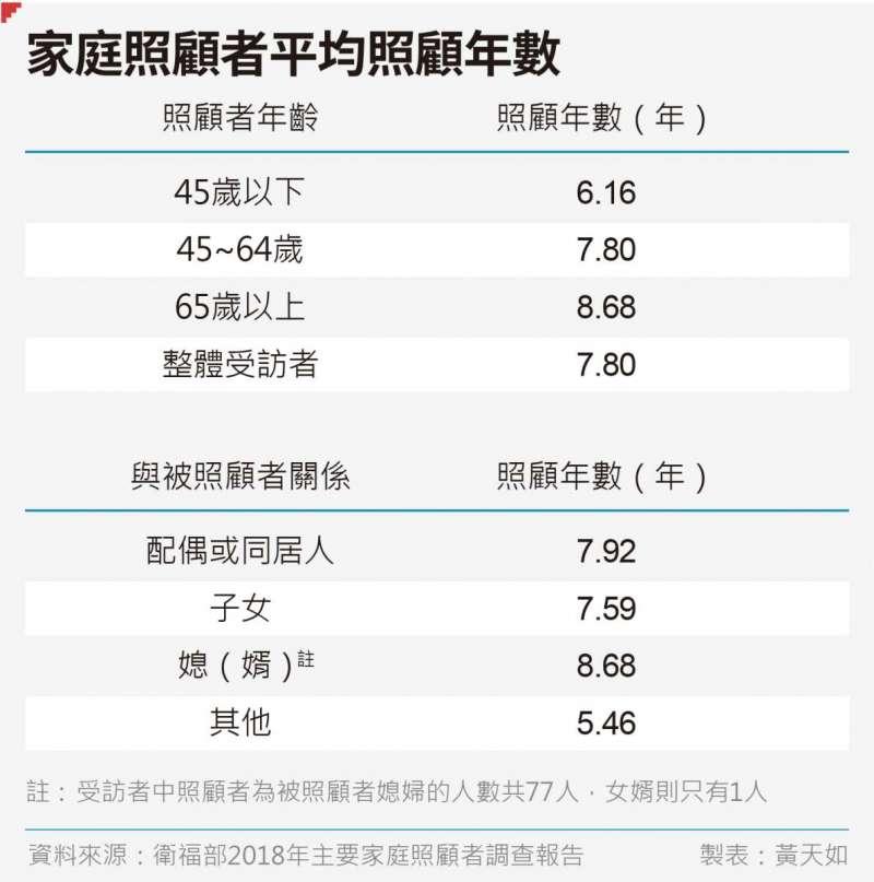 20190712-SMG0035-黃天如專題_C家庭照顧者平均照顧年數