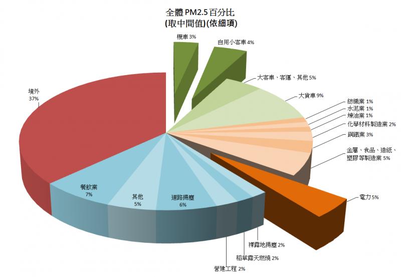 一般民眾誤以為電廠占空汚大宗,依下圖所示,電力占空汚約5%。(陳立誠提供)