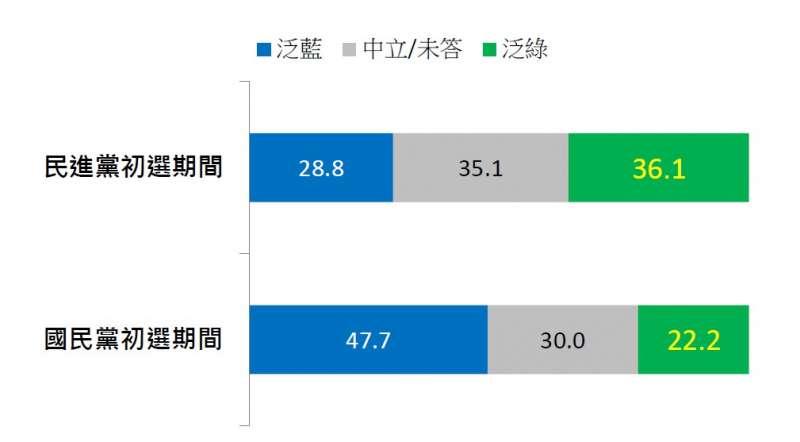 藍綠兩次初選期間,《台灣指標民調》同步調查的政黨傾向占比。(台灣指標民調提供).