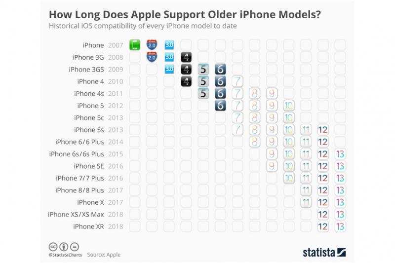 統計數據機構Statista整理的圖表,秀出了歷代iOS系統適用於哪些iPhone。(圖/Statista)