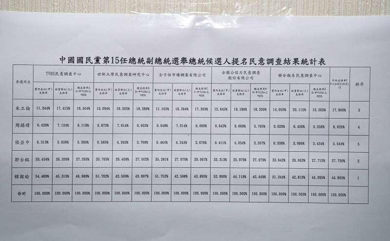20190715-國民黨總統初選結果15日出爐,5家民調平均結果是:韓國瑜44.805%、郭台銘27.730%、朱立倫17.900%、周錫瑋6.020%、張亞中3.544%。(盧逸峰攝)