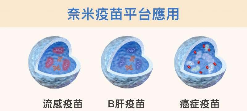 改變薄殼中空奈米粒子的外殼,並在裡頭放入不同的佐劑或藥物,就可能開發出流感、B肝或癌症等等不同疫苗(圖/研之有物)