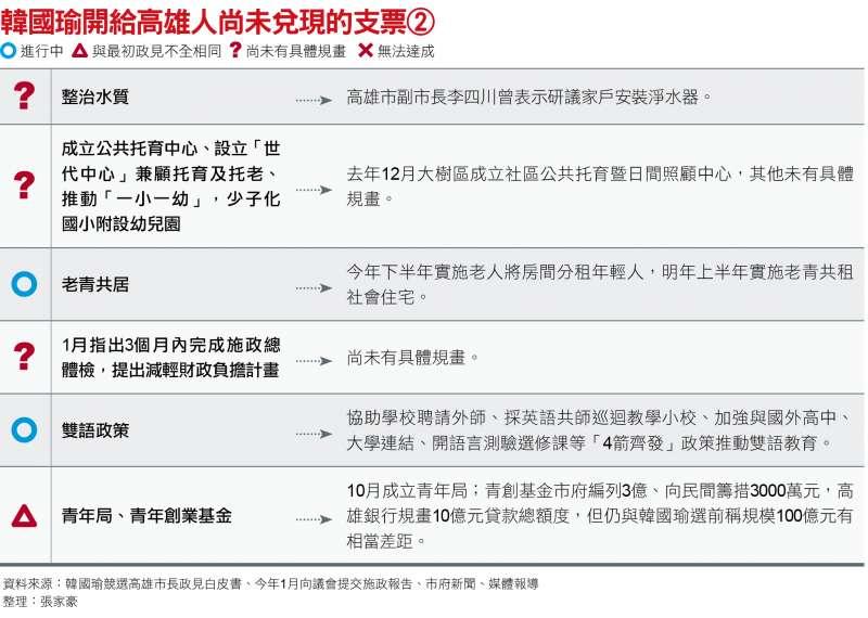 韓國瑜開給高雄人尚未兌現的支票(二)