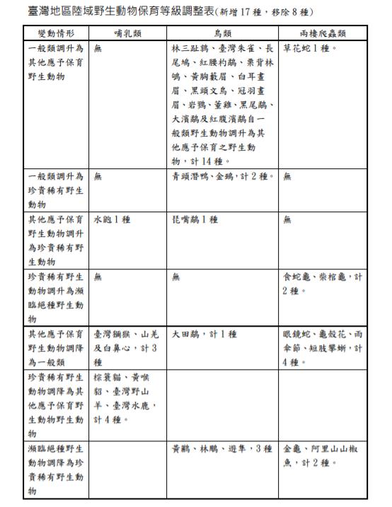 20190717-台灣地區陸域野生動物保育等級調整表(取自農委會林務局網站)