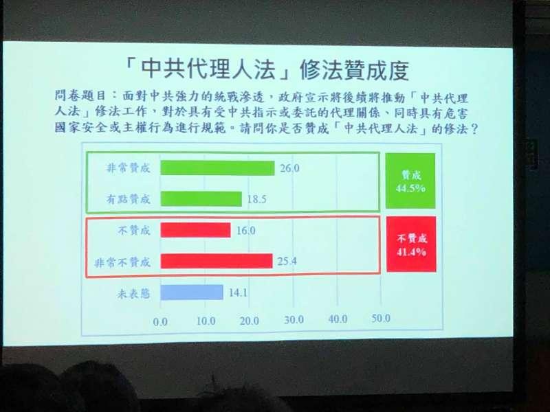 20190717-中共代理人法修法支持度(兩岸政策協會提供)
